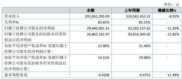 天济草堂2020年净利2944.1万下滑11.5% 研发投入增长