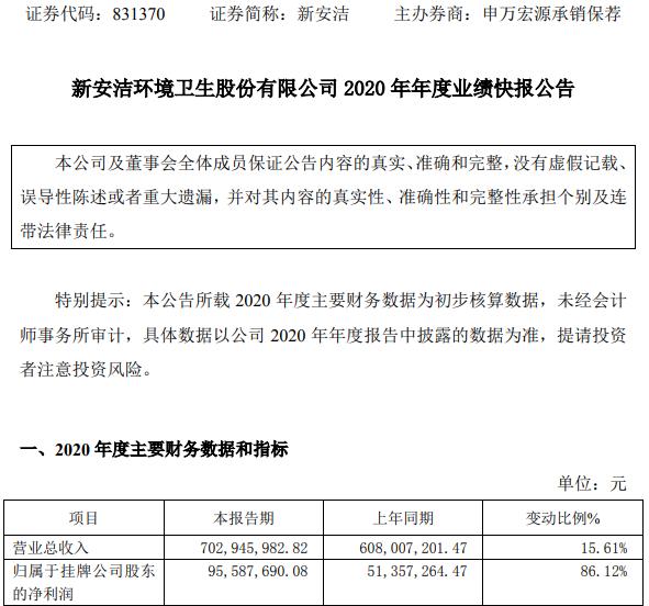 新安洁2020年度净利9558.77万增长86.12% 部分税、费支出减少