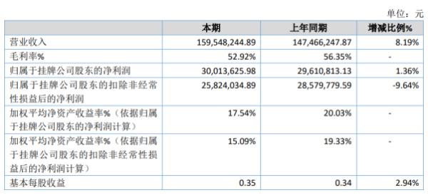 瑞邦药业2020年净利3001.36万 同比增长1.36%