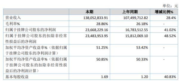 荣鑫物业2020年净利2366.82万增长41.02% 20年对代收代付款项进行催缴和清理