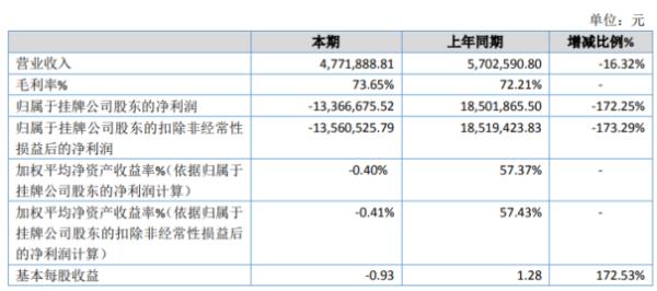 牛帆数据2020年亏损1336.67万同比由盈转亏 其他收益降低