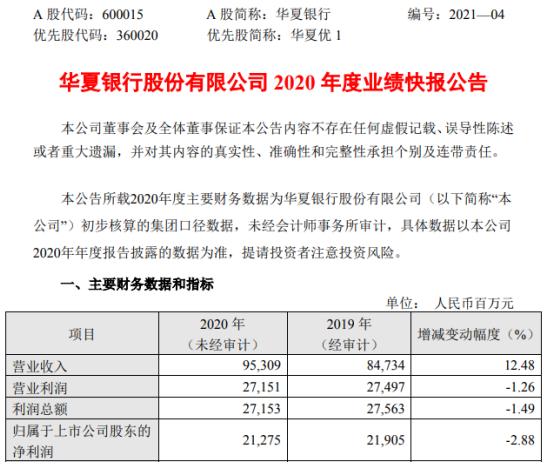 华夏银行2020年度营业总收入为953亿元 同比增长12.5%