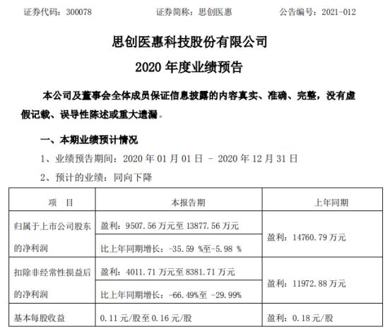 思创医惠2020年预计净利9508万-1.39亿下降6%-36%  获补助约4242万