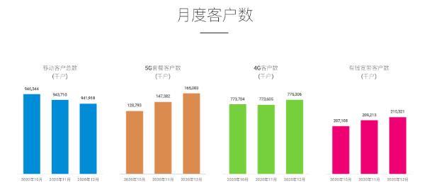 中国移动1月5G套餐客户净增396.8万,4G客户数净增432万