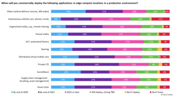 Omdia观察:Lean NFV是网络软件复杂性的答案吗?