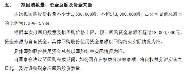 未来宽带拟使用不超1800万元回购公司股份 用于股权激励