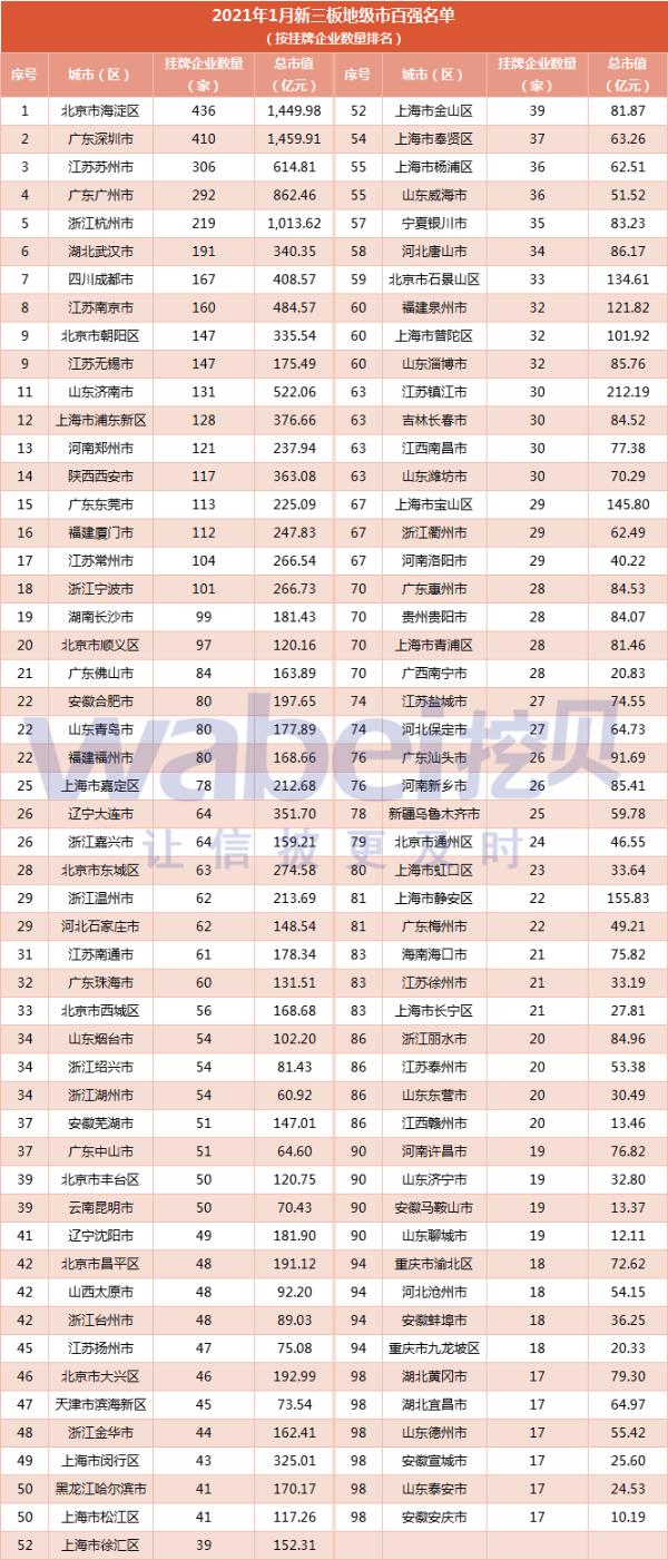 报告 | 2021年1月新三板地级市百强 北京海淀企业数量最多有436家