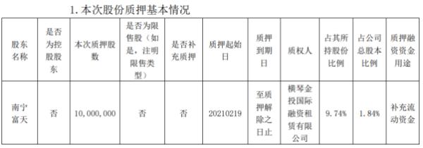 南宁百货股东南宁富天质押1000万股 用于补充流动资金
