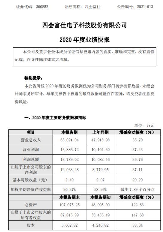 四会富仕2020年度净利1.2亿增长37.11% 及时获取客户紧急订单