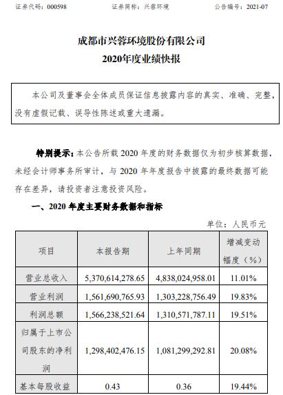 兴蓉环境2020年度净利12.98亿增长20.08% 污水处理板块收入同比增长