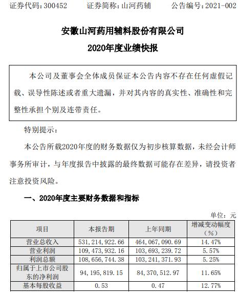 山河药辅2020年度净利9419.58万增长11.65% 各项经营工作有序开展
