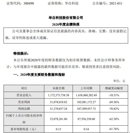 华自科技2020年度净利3307.83万下滑62.38% 公司项目实施和交付进度不及预期
