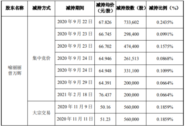 景嘉微2名股东合计减持449.9万股 套现合计约3.05亿