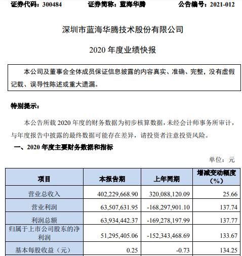蓝海华腾2020年度净利5129.54万同比扭亏为盈 期间费用下降