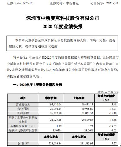 中新赛克2020年度净利2.4亿下滑18.58% 部分市场项目签订和实施延迟
