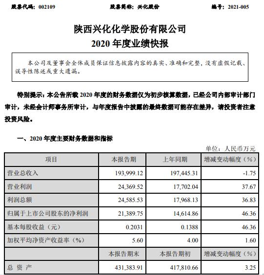 兴化股份2020年度净利2.14亿增长46.36% 产品市场价格上涨