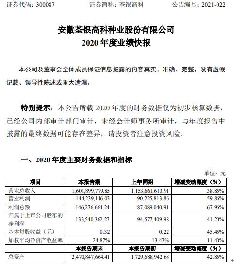 荃银高科2020年度净利1.34亿增长41.2% 农业业务订单规模增加