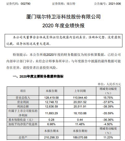瑞尔特2020年度净利1.17亿下滑35.59% 产品毛利率下降