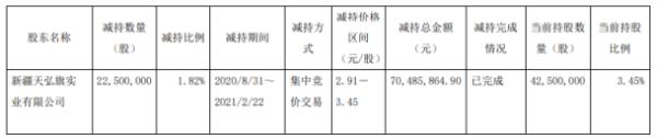 广安爱众股东天弘旗减持2250万股 套现7048.59万