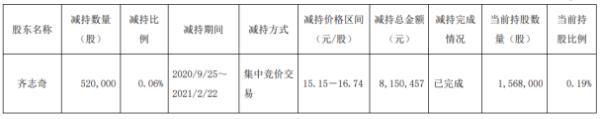 高能环境股东齐志奇减持52万股 套现815.05万