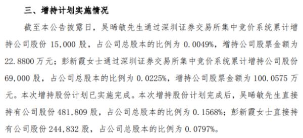 光莆股份2名股东合计增持8.4万股 耗资合计122.94万
