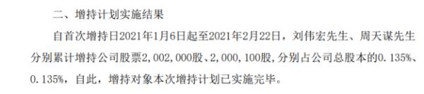 *ST宜生2名股东合计增持400.21万股 耗资合计约208.11万