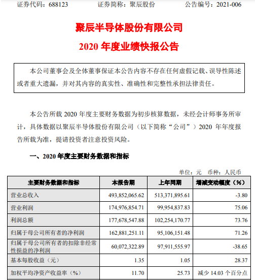 聚辰股份2020年度净利1.63亿增长71.26% 投资收益增加