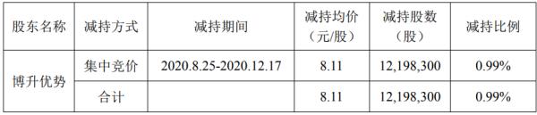 海联金汇股东博升优势减持1219.83万股 套现9892.82万