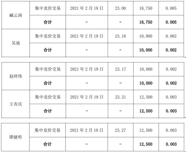 道恩股份9名股东合计减持90.13万股 套现合计2112.4万