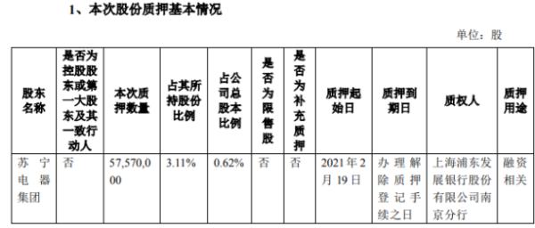 苏宁易购股东苏宁电器集团质押5757万股 用于融资