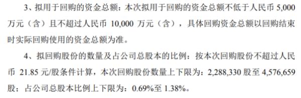 优博讯将花不超1亿元回购公司股份 用于股权激励