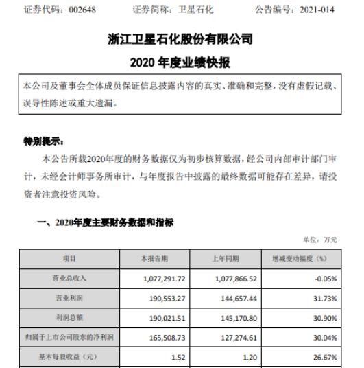 卫星石化2020年净利润16.55亿 增长30.04% 主要产品销售价格上涨