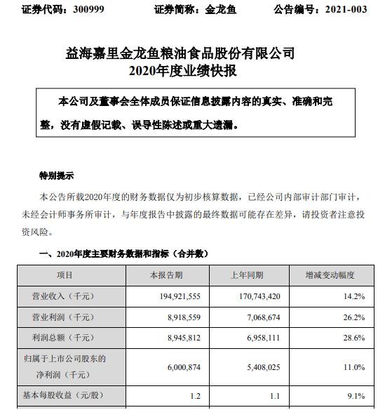 金龙鱼2020年度净利60.01亿增长11% 餐饮渠道产品总体销量稳步增长