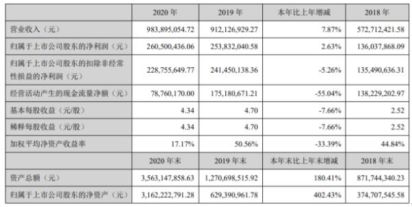 锋尚文化2020年净利2.61亿增长2.63% 董事长沙晓岚薪酬116万
