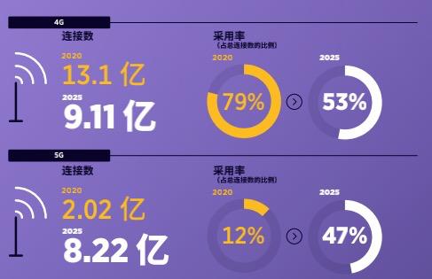 4G登顶,5G发力:2025年4G占中国总连接数53%,5G占47%