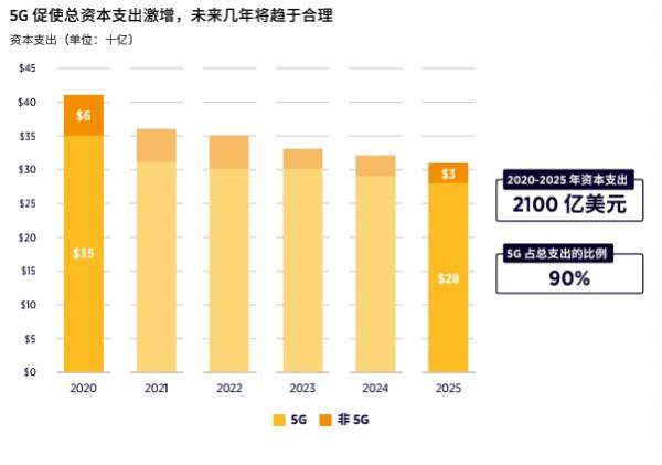 GSMA:5G促使总资本支出激增,未来几年将趋于合理