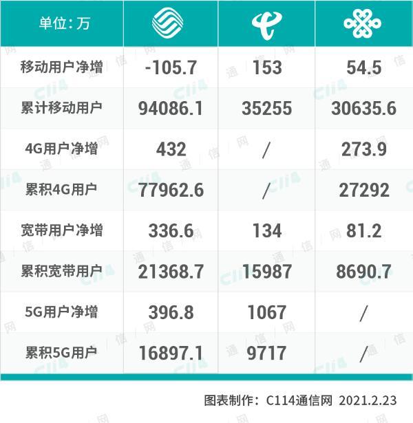 """三大运营商一月份运营数据公布:中国电信5G用户即将""""破亿"""""""