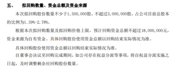 未来宽带将花不超1800万元回购公司股份 用于股权激励
