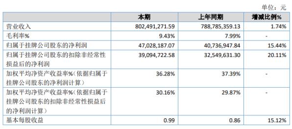 远茂股份2020年净利4703万增长15.44% 其他收益较上期增加