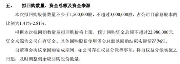 中科国信将花不超2298万元回购公司股份 用于股权激励