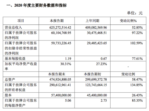 同享科技2020年净利润6010万元同比增97%:下游需求增加