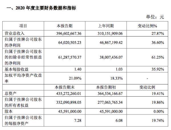 德源药业2020年净利润6402万元同比增37%:紧抓销售与市场开发