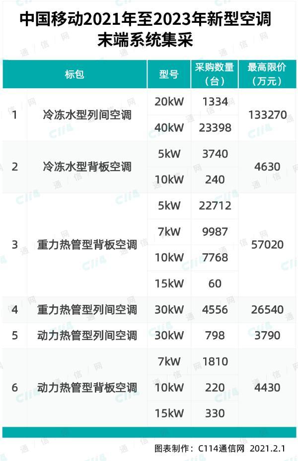 中国移动新型空调末端系统集采:规模为76953套,最高限价23亿元