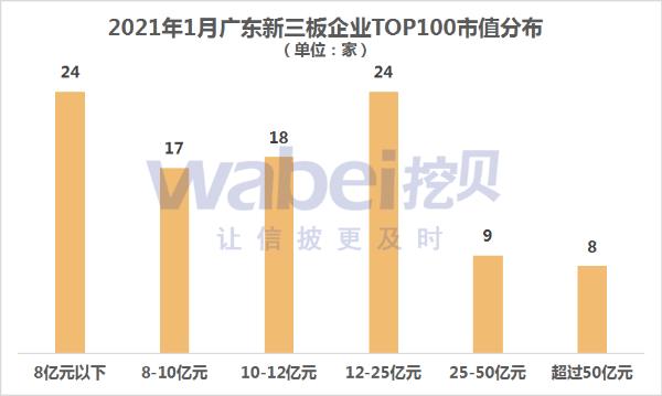 2021年1月广东新三板企业市值TOP100 ST广足190亿元居榜首