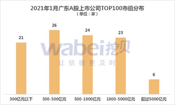 2021年1月广东A股上市公司市值TOP100 六家公司市值超过5000亿元