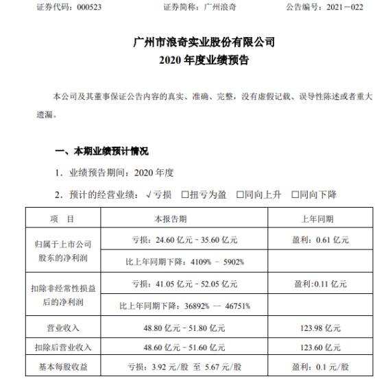 广州浪奇2020年预计亏损24.6亿-35.6亿同比由盈转亏 化工行业受到疫情冲击