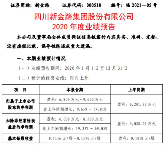 新津路2020年预计净利润6800万-9600万 增长9.65%-54.81% 主导产品产销量增长
