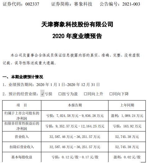 赛象科技2020年预计亏损7025万-9836万 订单质量明显下降