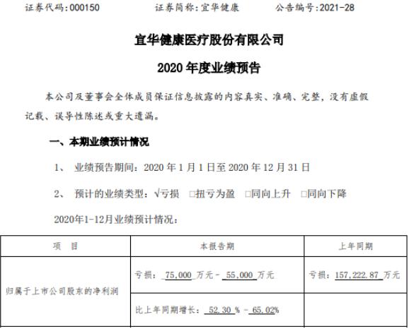颐华健康2020年预计亏损5.5-7.5亿 同比亏损减少
