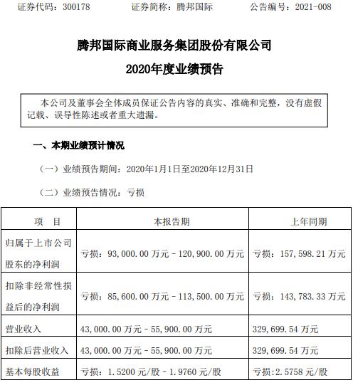腾邦国际2020年预计亏损9.3亿-12.09亿 旅游业务遭受严重冲击